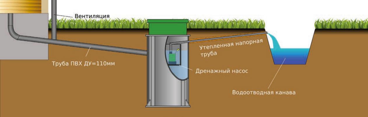 Схема установки дренажных насосов